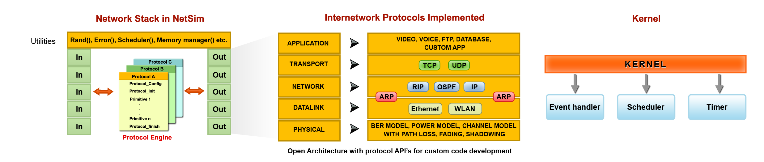network protocols research papers Research paper controller area network for monitoring and  in this paper sensors are used to sense the variable parameters and the can protocols are used for.
