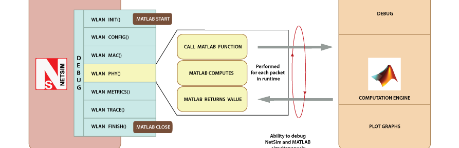 Interfacing NetSim with MATLAB