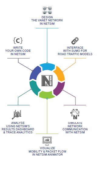 VANET Research Work-flow using NetSim™