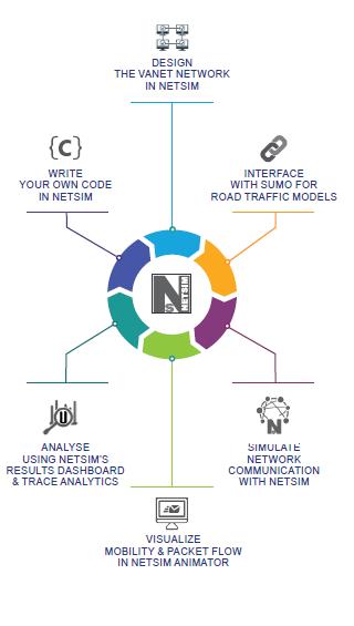 NetSim Blog - Tehnical blog on NetSim | Network Simulator
